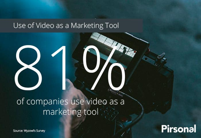 80% of businesses use video as a marketing tool