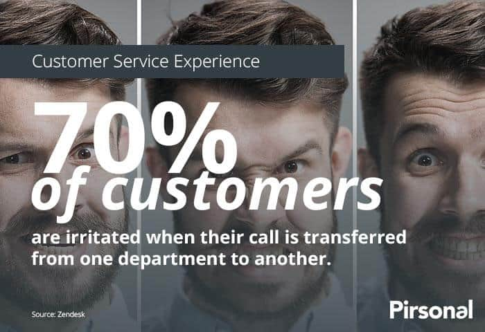 Customer Service Experience Stats