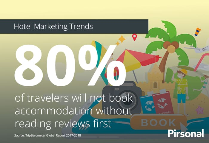 80% of travelers will not book accommodation without reading reviews first