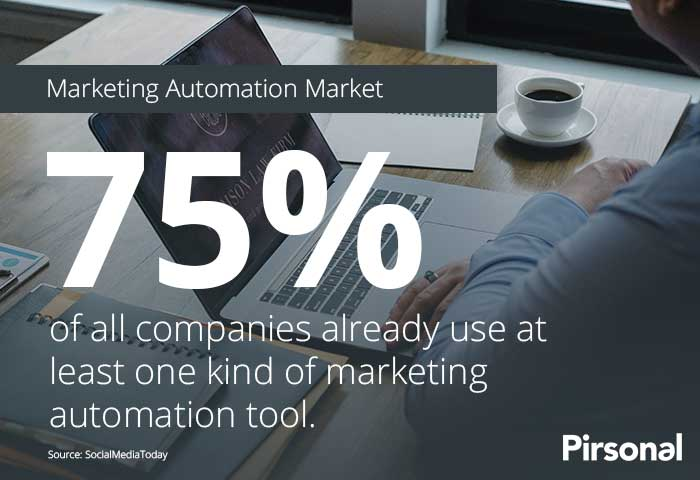Marketing Automation Market Size