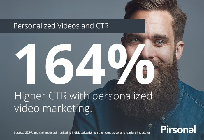 Personalized Video Marketing delivers a 164% CTR