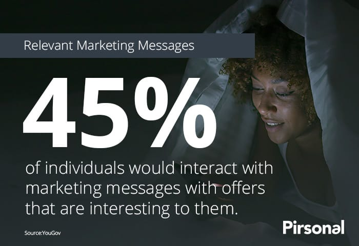 Personalized Marketing increases the number of people interested in an offer